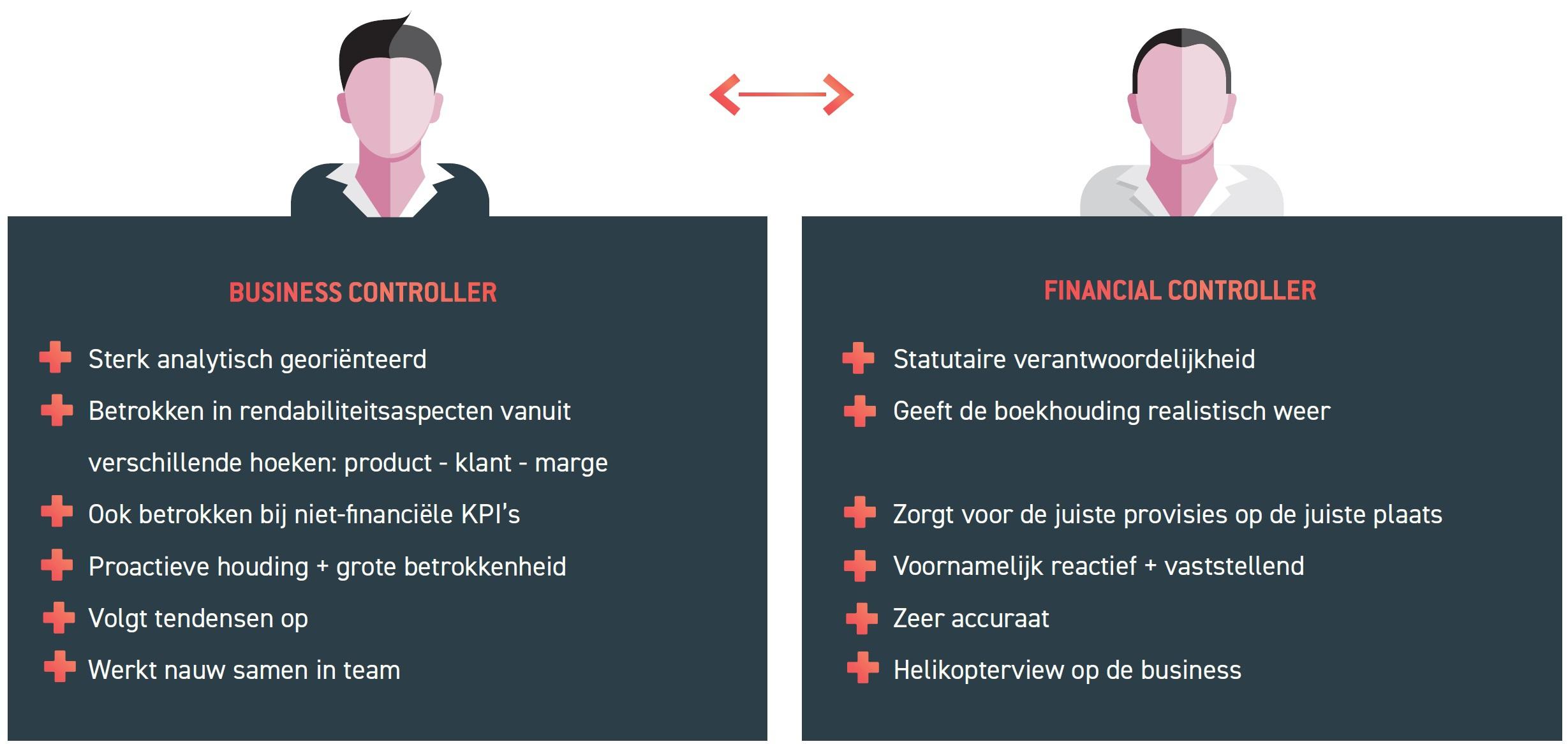 Het verschil tussen een business controller en financial controller